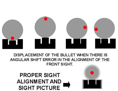 Sight Alignment